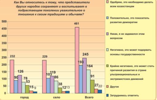 Религии в казахстане реферат 3443