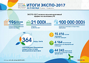 EXPO-2017: solid gains